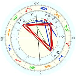 Catholic celibate 5410 - natal chart (Placidus)