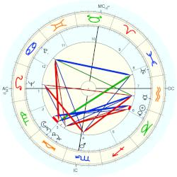 Betty White - natal chart (Placidus)