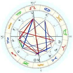 Medical: Cancer 5636 - natal chart (Placidus)