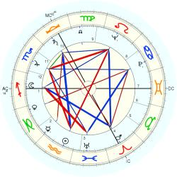 Marion March - natal chart (Placidus)