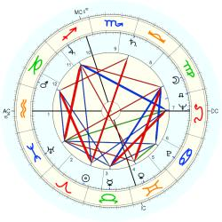Medical: Paralyzed 5821 - natal chart (Placidus)