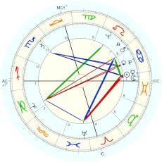 Audie Murphy : different birth year claimed by him - natal chart (Placidus)