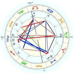 Transsexual 5899 - natal chart (Placidus)