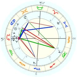 Out of Body 5984 - natal chart (Placidus)
