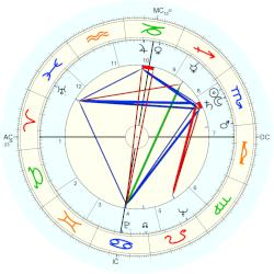 Howard Baker - natal chart (Placidus)