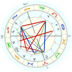 Patricia Neal - natal chart (Placidus)