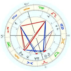 Jane Withers - natal chart (Placidus)