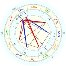 Frank Carson : From him in a newspaper article - natal chart (Placidus)