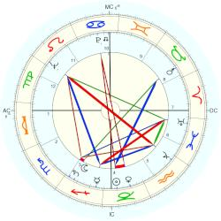 James Reeb - natal chart (Placidus)