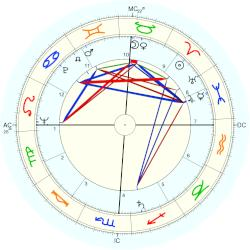 Chris Costner Sizemore - natal chart (Placidus)
