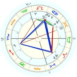Infant Mortality 6265 - natal chart (Placidus)
