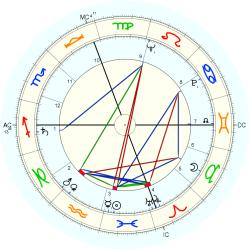 Infant Mortality 6374 - natal chart (Placidus)