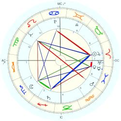 James Garner - natal chart (Placidus)