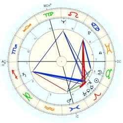 Medical: Cancer 6413 - natal chart (Placidus)