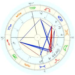 Shirley Temple - natal chart (Placidus)