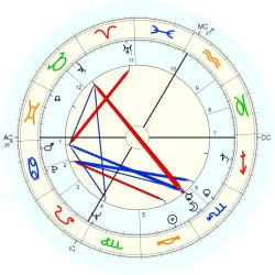 Harvey Kirck - natal chart (Placidus)
