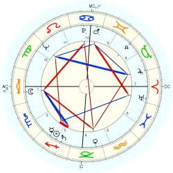 Overweight 6529 - natal chart (Placidus)