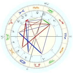 Martin Luther King - natal chart (Placidus)