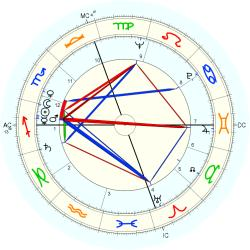 Out of Body 6674 - natal chart (Placidus)