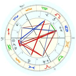 Catholic celibate 6850 - natal chart (Placidus)