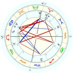 Infant Mortality 6898 - natal chart (Placidus)