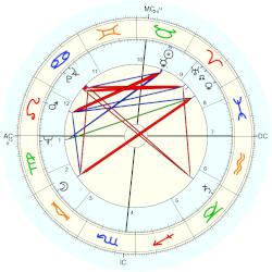 William Ball - natal chart (Placidus)