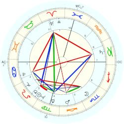 Bill Shoemaker - natal chart (Placidus)