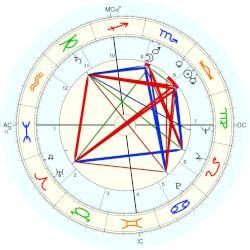 Eddie Mathews - natal chart (Placidus)