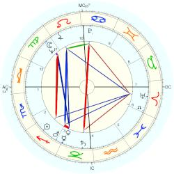 Edwin Meese - natal chart (Placidus)