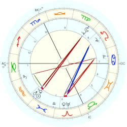 Ted Kennedy - natal chart (Placidus)