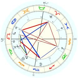Medical: Chiropractor 7127 - natal chart (Placidus)
