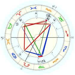 Wendell Anderson - natal chart (Placidus)