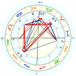 Advertiser 7433 - natal chart (Placidus)