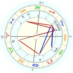 Photographer 7502 - natal chart (Placidus)