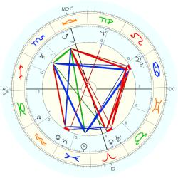 Jimmy Swaggart - natal chart (Placidus)