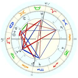 Infant Mortality 7637 - natal chart (Placidus)