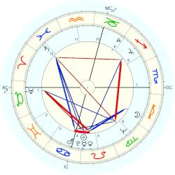 Anthony Kennedy - natal chart (Placidus)
