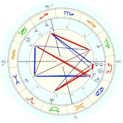 Yves Saint Laurent - natal chart (Placidus)