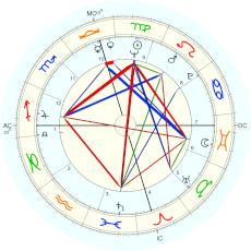 Buddy Holly : Rectified by Isaac Starkman - natal chart (Placidus)