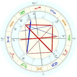 Mary Tyler Moore - natal chart (Placidus)