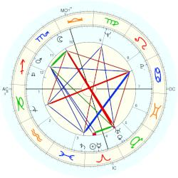 Billy Carter - natal chart (Placidus)