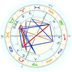 Joe Sorrentino - natal chart (Placidus)