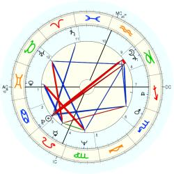 Medical: Chiropractor 8006 - natal chart (Placidus)