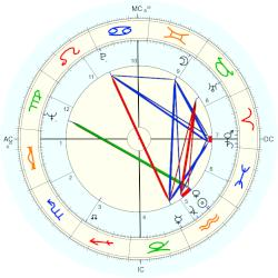 Richard Idemon - natal chart (Placidus)