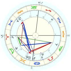 Entrepreneur 8195 - natal chart (Placidus)