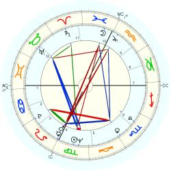 Overweight 8234 - natal chart (Placidus)