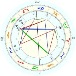 Catholic celibate 8241 - natal chart (Placidus)