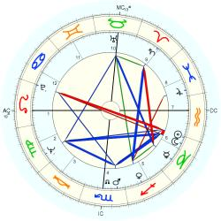 Secretary: Legal 8304 - natal chart (Placidus)