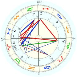 Overweight 8357 - natal chart (Placidus)