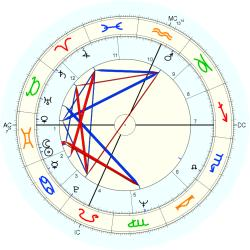 Infant Mortality 8398 - natal chart (Placidus)